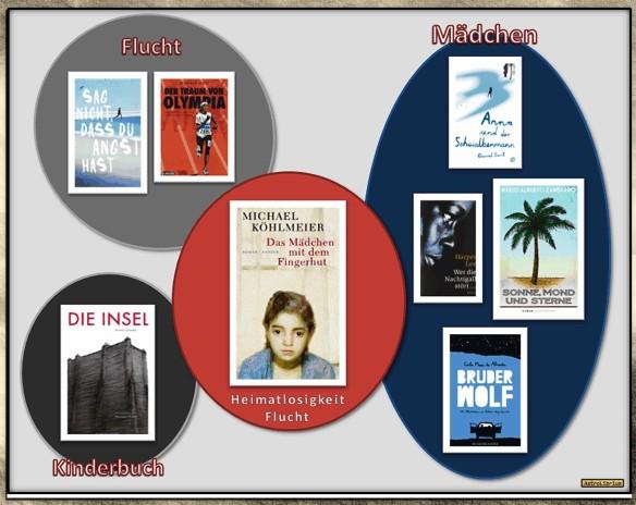 """""""Das Mädchen mit dem Fingerhut"""" - Die Bücherkette auf AstroLibrium"""