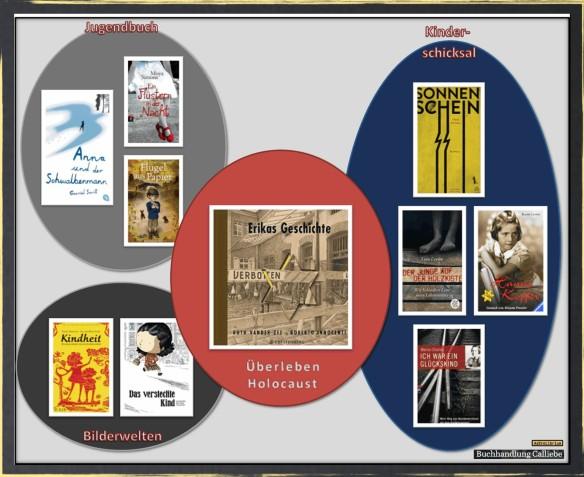 Erikas Geschichte und die Bücherkette auf AstroLibrium