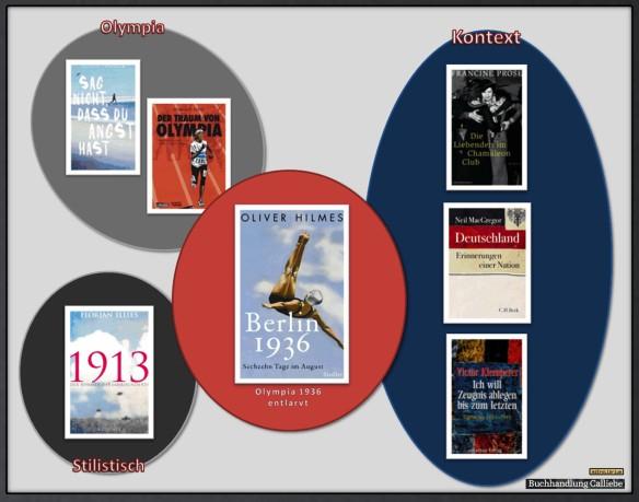 Berlin 1936 - Sechzehn Tage im August - Die Bücherkette
